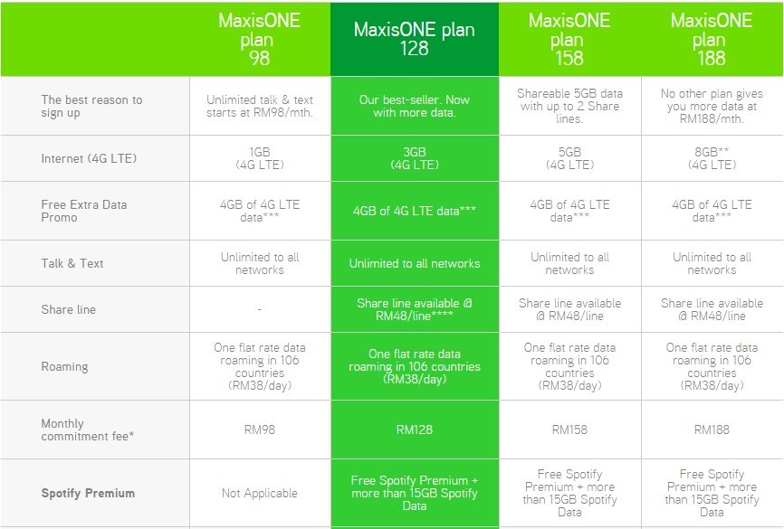 Maxis One