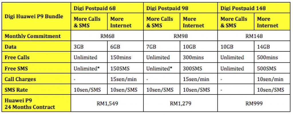 Digi-Huawei-P9-Price